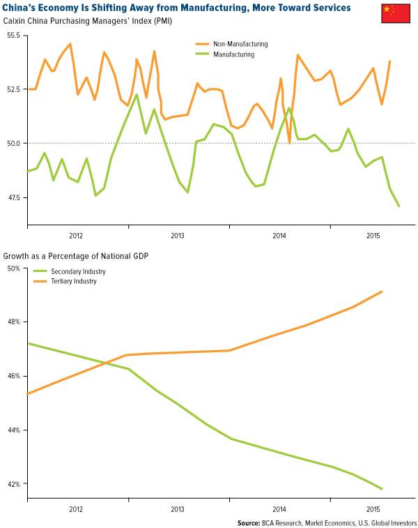 Figuras 1 y 2. La economía china: de manufacturas a servicios; crecimiento en porcentaje del PIB: industrias secundaria y terciaria.