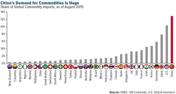 Figura 3. La enorme demanda china de commodities.