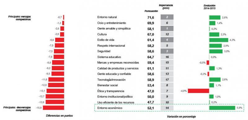 Figura 4. Perfil competitivo de España entre ciudadanos de Latinoamérica