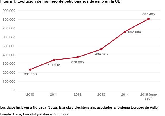 Figura 1. Evolución de peticiones de asilo en la UE