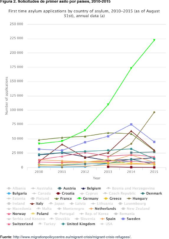 Figura 2. Solicitudes de asilo por países, 2010-2015.