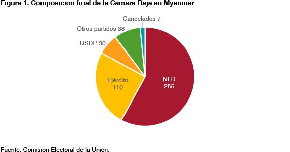Figura 1. Composición final de la Cámara Baja en Myanmar