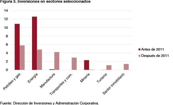 Figura 3. Inversiones en sectores seleccionados