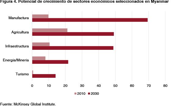 Figura 4. Potencial de crecimiento de sectores económicos seleccionados  en Myanmar