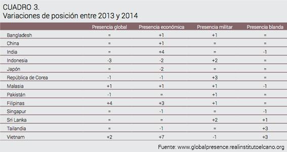 Los nuevos motores de la presencia global asiática
