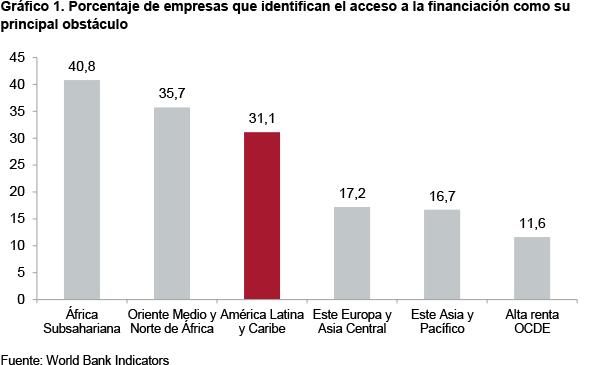Gráfico 1. Porcentaje de empresas que identifican el acceso a la financiación como su principal obstáculo