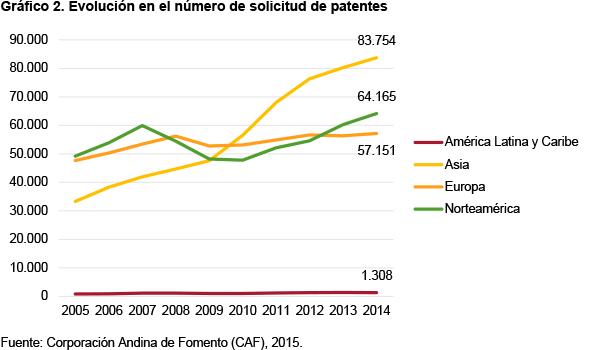 Gráfico 2. Evolución en el número de solicitud de patentes