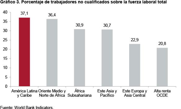 Gráfico 3. Porcentaje de trabajadores no cualificados sobre la fuerza laboral total