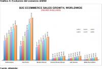 Gráfico 4. Evolución del comercio online