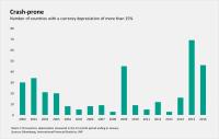 El regreso de la caída de las monedas