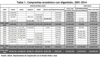 Tabla 1. Compromiso económico con Afganistán, 2001 - 2014