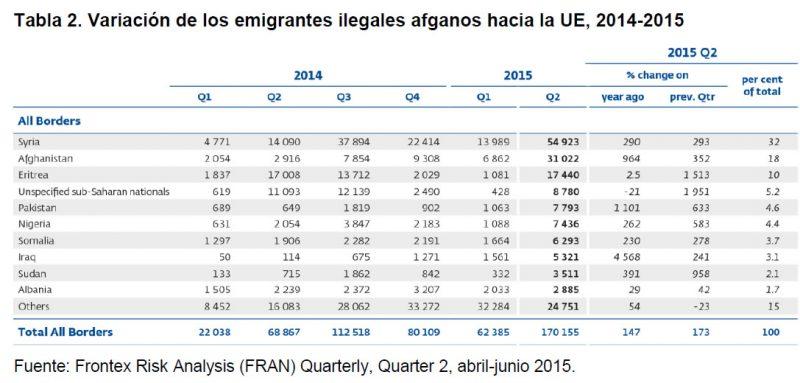 Tabla 2. Variación de los emigrantes ilegales afganos hacia la UE, 2014 - 2015