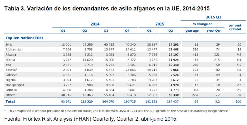 Tabla 3. Variación de los demandantes de asilo afganos en la UE, 2014 - 2015