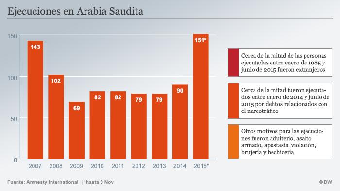 Ejecuciones en Arabia Saudita