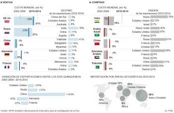 Comercio mundial armas