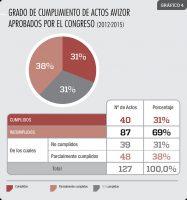 El papel de un parlamento nacional en el desarrollo internacional. Análisis de la X Legislatura en España