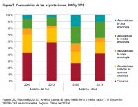 La difícil coyuntura económica en América Latina