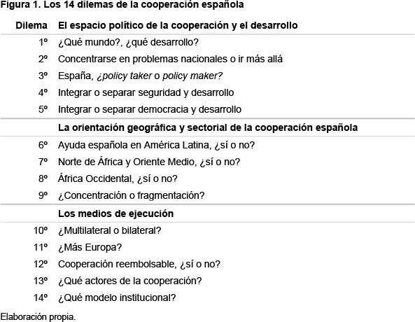 Catorce dilemas de la cooperación española en la nueva legislatura
