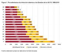 Figura 1. Procedimientos de infracción abiertos a los Estados de la UE-15, 1986-2010