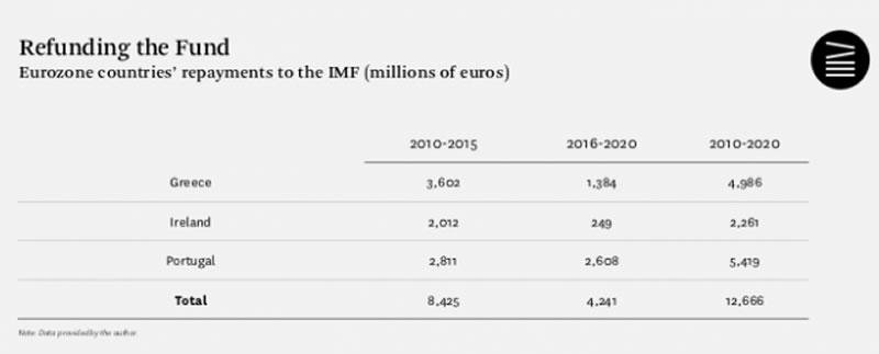 FMI vete a casa