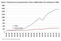 Aterrizaje suave, el escenario más probable en China