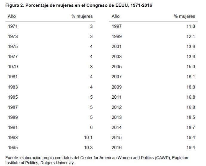 Género y elecciones presidenciales en EEUU en 2016-2
