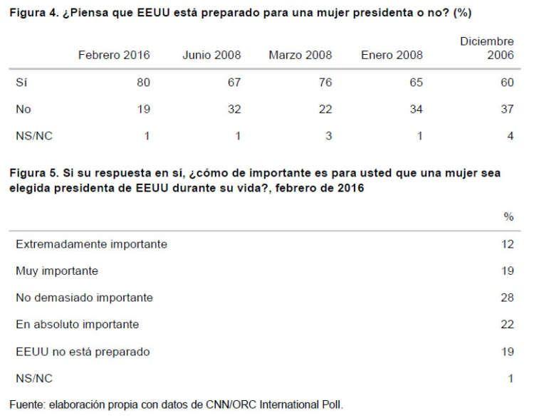 Género y elecciones presidenciales en EEUU en 2016-4