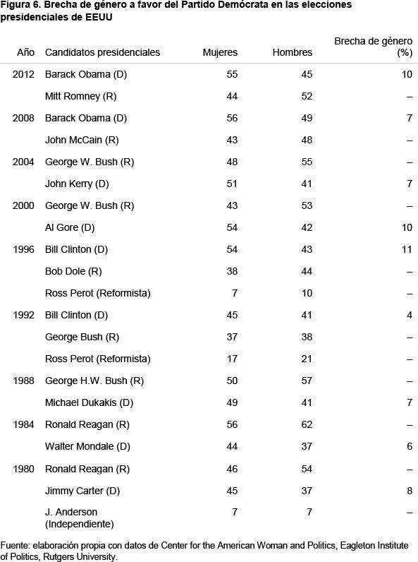 Género y elecciones presidenciales en EEUU en 2016-5