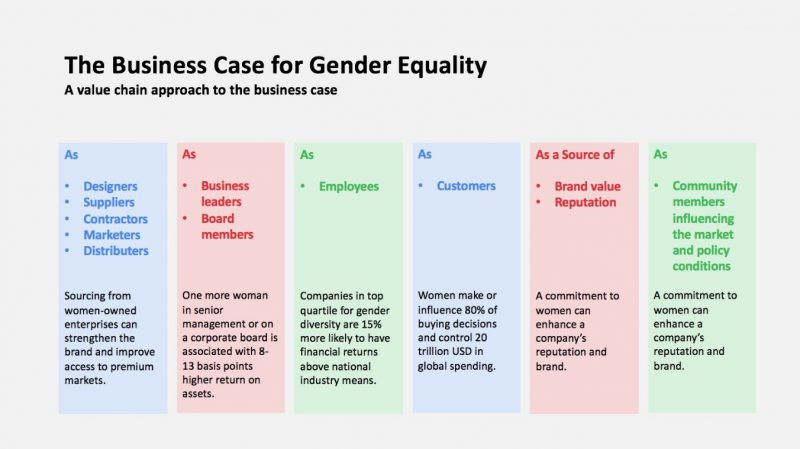 Qué está bloqueando la igualdad de género