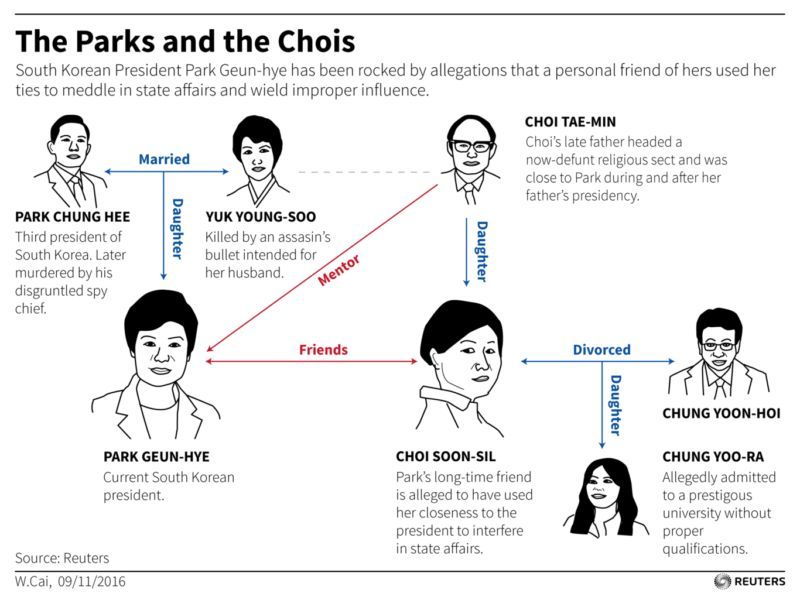 What you should know about South Korea's political scandal