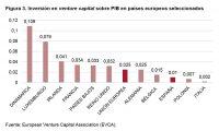 Figura 3. Inversión en venture capital sobre PIB en países europeos seleccionados