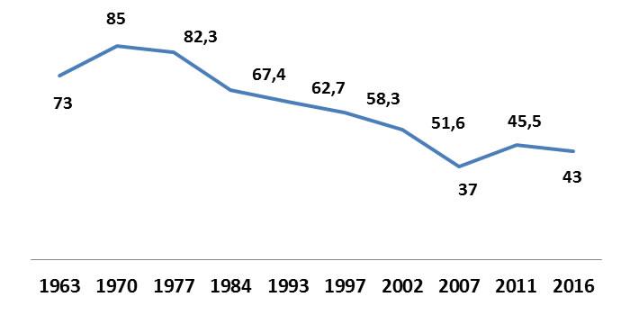 Figura 2: Marruecos. Participación en las elecciones legislativas