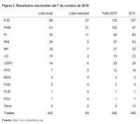Las elecciones legislativas de Marruecos de 2016