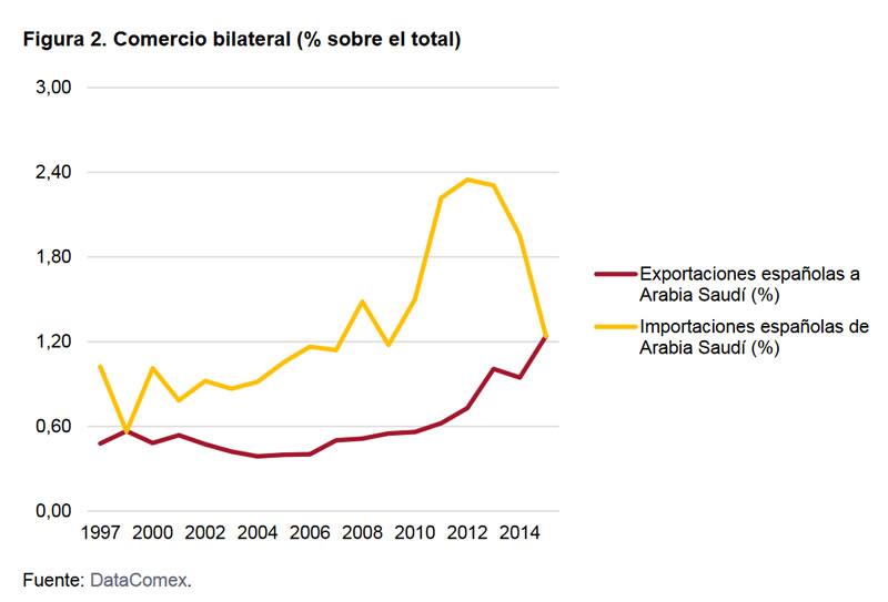el-nuevo-contexto-de-la-relacion-economica-entre-espana-y-arabia-saudi-02