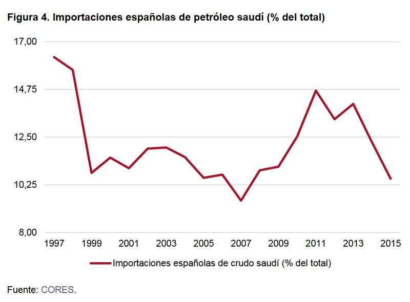 el-nuevo-contexto-de-la-relacion-economica-entre-espana-y-arabia-saudi-04