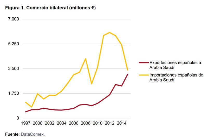 El nuevo contexto de la relación económica entre España y Arabia Saudí