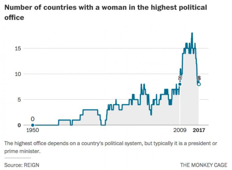 The number of countries with female political leaders has plummeted