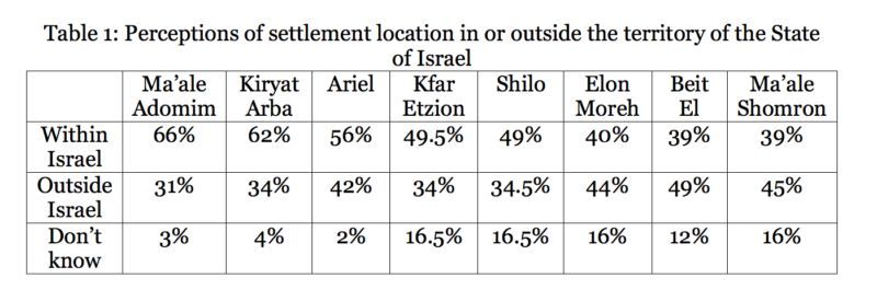 What do Israelis think about settlements