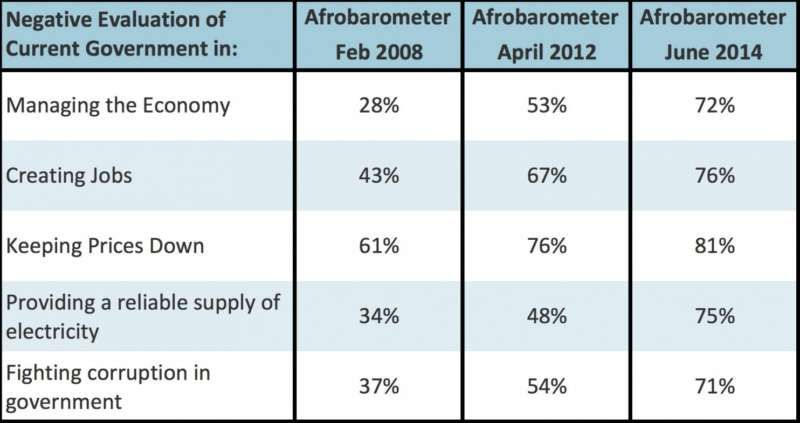 """The percent of negative responses (""""very badly"""" or """"badly"""") to the following Afrobarometer survey question in Ghana: How well or badly would you say the current government is handling the following matters, or haven't you heard enough to say?"""