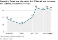 Yes, Taiwan wants One China