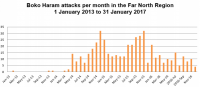 Boko Haram attacks per month in the Far North Region, 1 January 2013 to 31 January 2017. Africa Research Institute