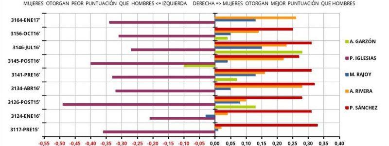 Diferencias de puntuación otorgadas: puntuación mujeres-puntuación hombres. Datos CIS/ Elena Alfaro.