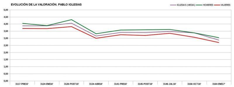 A Iglesias no se le puede aplicar la regla general del voto femenino. Datos CIS/ Elena Alfaro