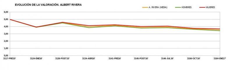 En Ciudadanos las mujeres son más favorables a Rivera. Datos CIS/ Elena Alfaro