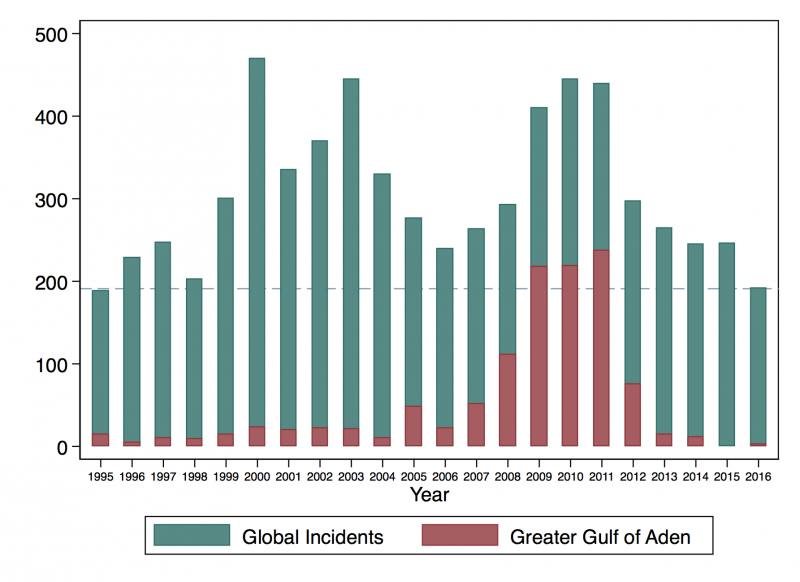Figure 1: Snapshot of Global Piracy Attacks and Somali Attacks, 1995-2016. Somali pirates in the Greater Gulf of Aden lodged far fewer attacks in recent years, after staging more than 200 attacks annually from 2009 to 2011. Sources: International Maritime Bureau Piracy Reporting Centre.