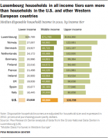 Middle Class Fortunes in Western Europe