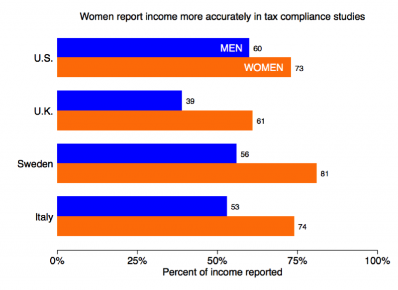 Women don't cheat as much on their taxes as men do