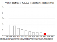 Is Mexico the second-deadliest conflict zone in the world