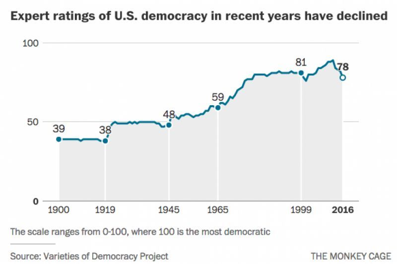 Is democracy on the decline