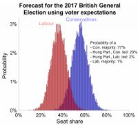 New British election forecast